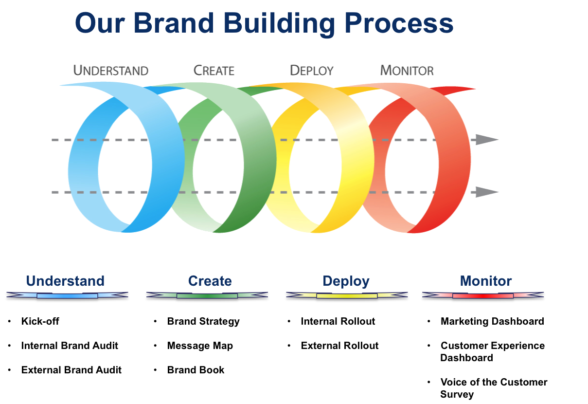 analysis of brand expansion strategy for Learn how to use brand research for brand analysis and measurement to aid and part 5 of the brand research fundamentals to your future brand strategy.