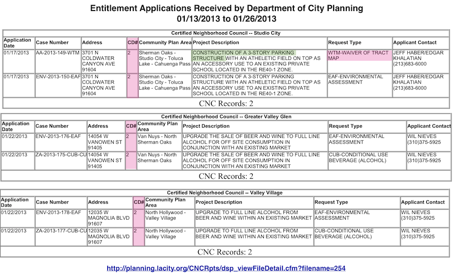 CD2-Land Use Entitlements