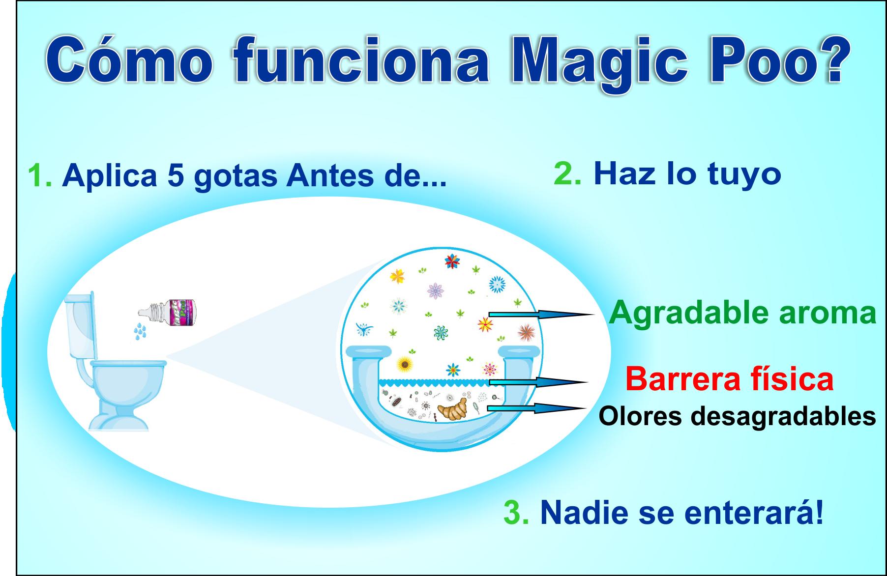 Como funciona Magic Poo