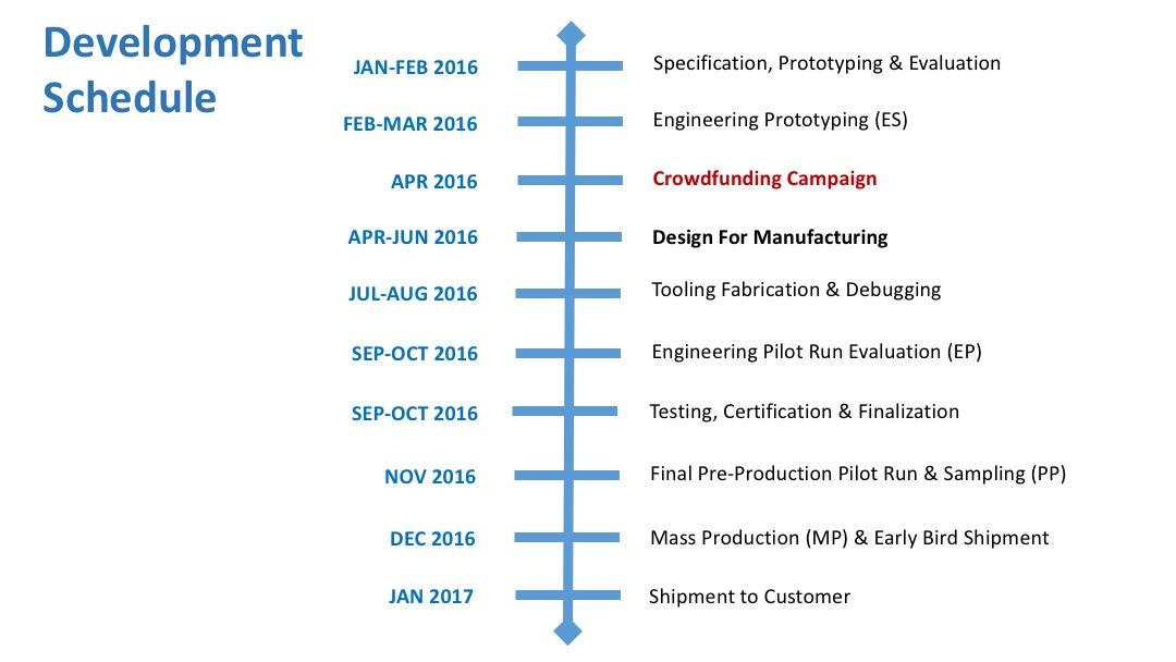 iHotDisc Development Schedule